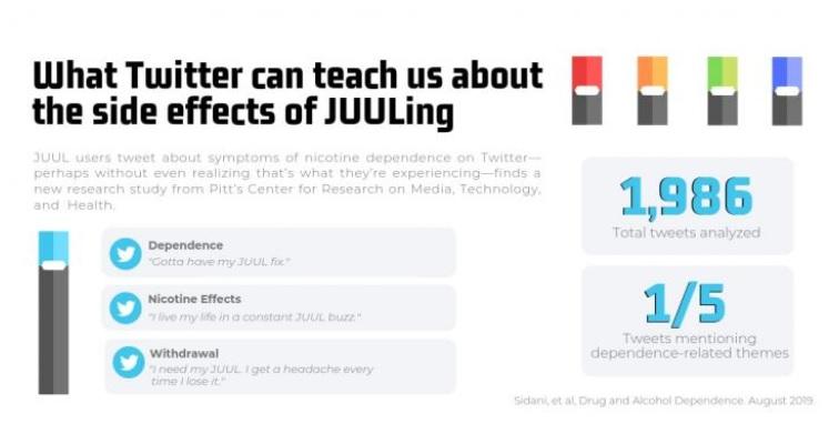 De nombreux reportages rapportent que les personnes qui utilisent JUUL ressentent des effets similaires aux effets aigus de l'exposition à la nicotine