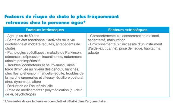 On estime à 9.000 le nombre de décès de personnes âgées de plus de 65 ans associés à une chute, chaque année en France.