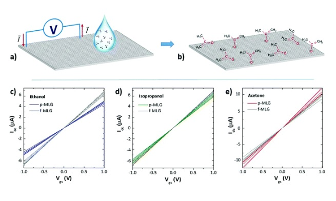 Des électrodes en graphène multicouches à motifs montrent d'excellentes capacités de détection pour 3 des biomarqueurs des cancers du poumon les plus courants - l'éthanol, l'isopropanol et l'acétone – et cela, dans toute une plage de concentrations différentes.