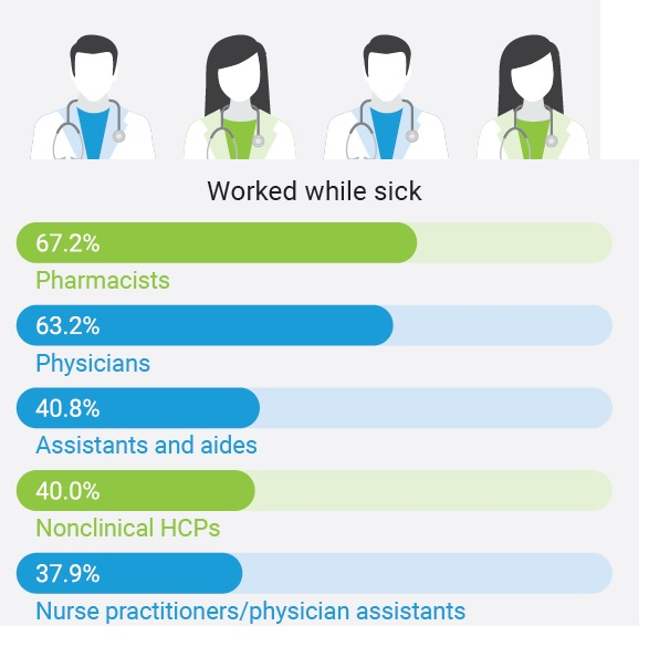 4 professionnels de santé sur 10 travaillent même en cas de syndrome grippal.