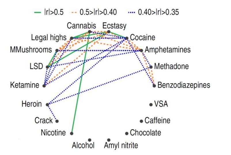 L'utilisation de drogues différentes est corrélée