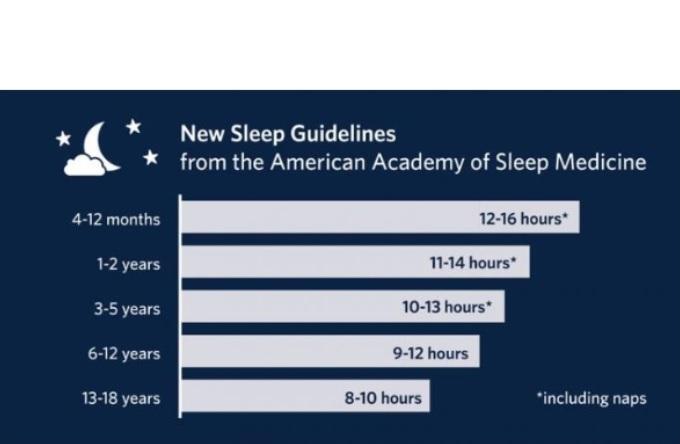 La référence en termes de durée de sommeil de l'enfant nous a été apportée par l'American Academy of Sleep Medicine, dont les experts, après avoir examiné l'ensemble des preuves disponibles de la littérature recommandent des durées de sommeil adaptées à chaque tranche d'âge