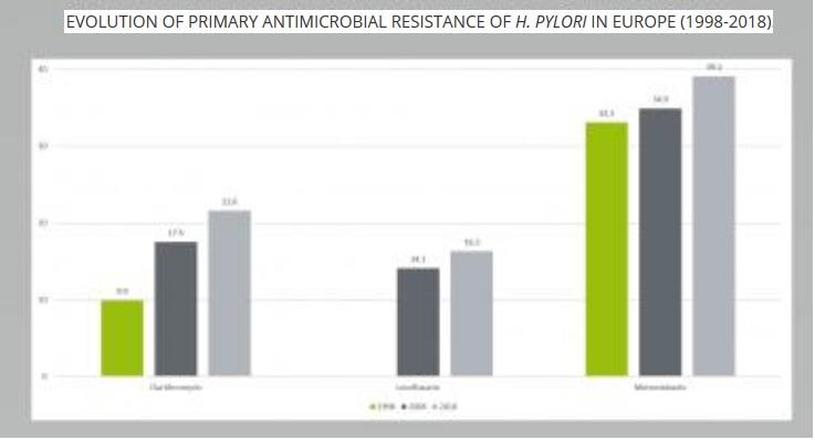 H. pylori présente un taux de résistance extrêmement élevé à la clarithromycine