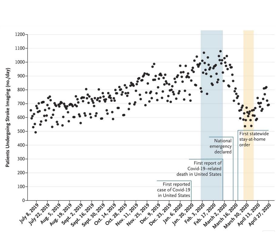 Pendant la pandémie, le nombre d'analyses cérébrales pour AVC a chuté de 39%