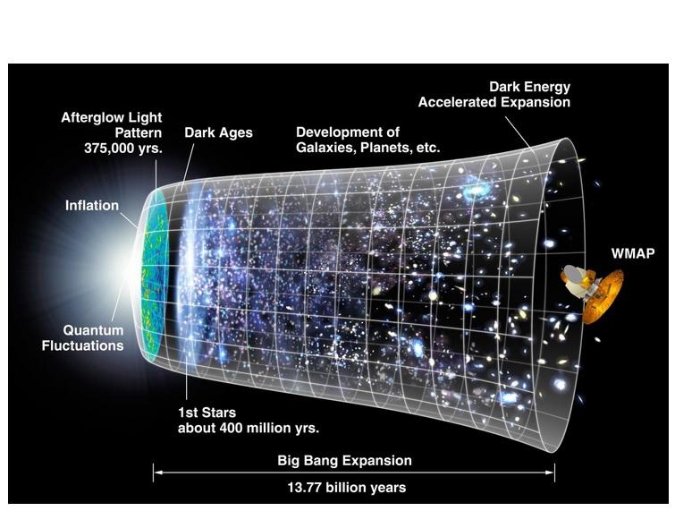 Avec l'inflation cosmique rapide, l'univers aurait pu contenir plus de 1 gogol étoiles, et alors les structures d'ARN plus complexes et plus durables sont plus que probables et même « inévitables »