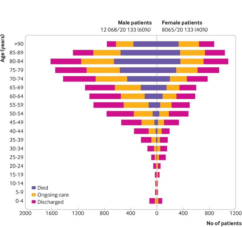 Âge, sexe masculin, obésité et comorbidités sous-jacentes, on connaît mieux les facteurs d'hospitalisation (Schéma BMJ)