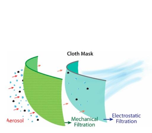 Des combinaisons spécifiques de différents tissus apparaissent particulièrement efficaces à filtrer les aérosols
