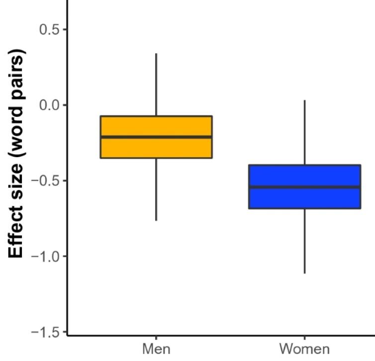 Les femmes sont davantage affaiblies sur un plan cognitif par le tabagisme (Visuel Scientific Reports)