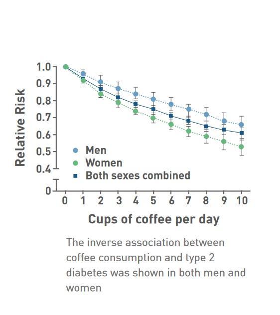 Une consommation de café modérée est associée à une réduction du risque de diabète de type 2
