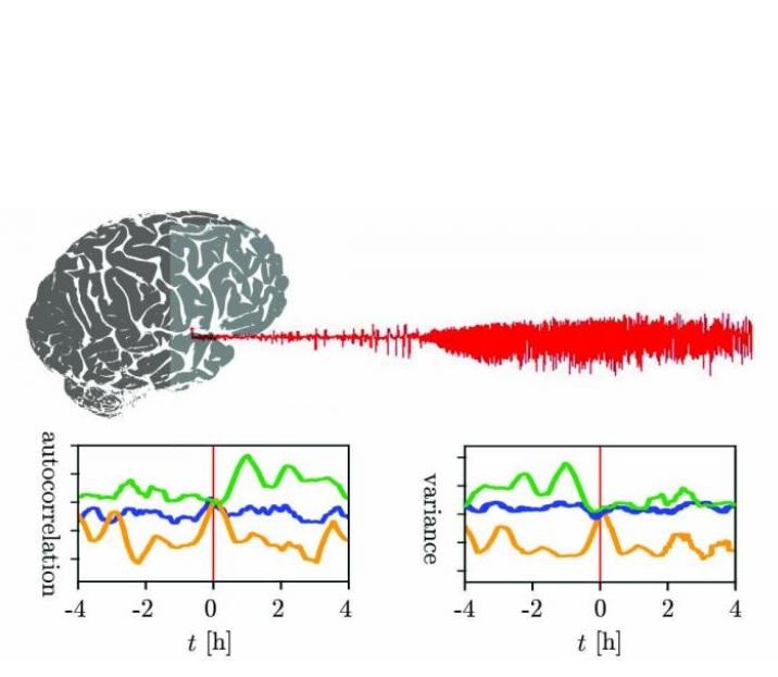 Schéma représentant 3 crises épileptiques chez un sujet, le point 0 indiquant le début de la crise