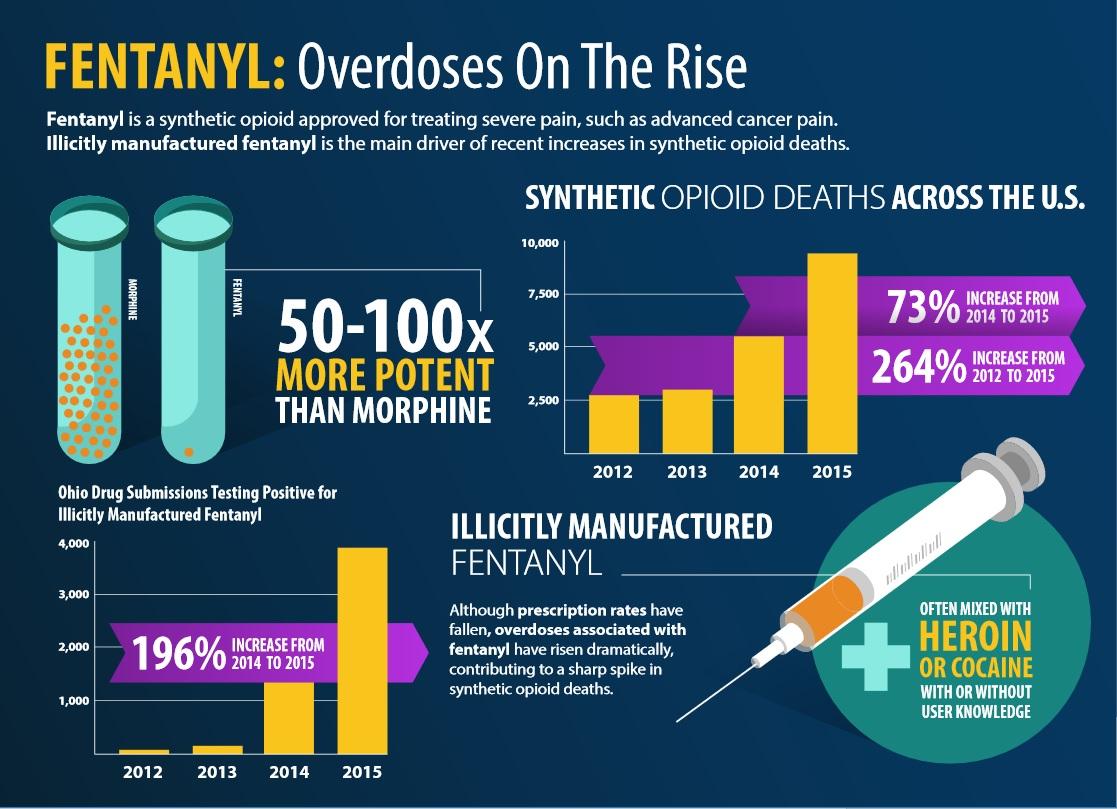 Aux Etats-Unis, le nombre de décès liés aux opioïdes synthétiques est passé d'environ 3.000 en 2013 à plus de 30 000 en 2018