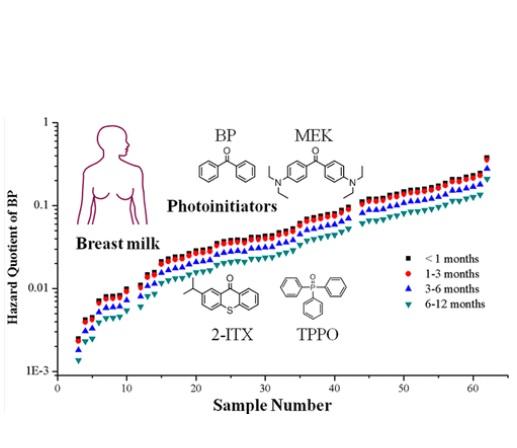 15 IP différents sont détectés dans le lait maternel et cela dans une large gamme de concentrations : de 0,46 ng / mL à 81,7 ng / mL.