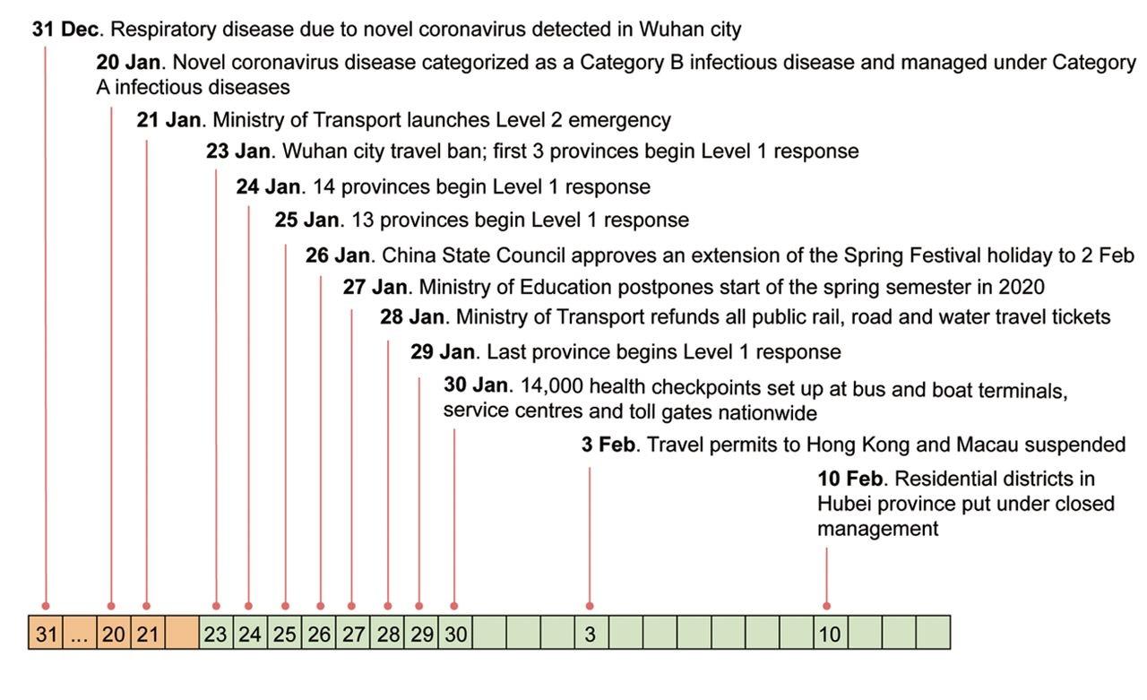 Le confinement de Wuhan a retardé de plusieurs jours l'arrivée de COVID-19 dans plus de 130 autres villes