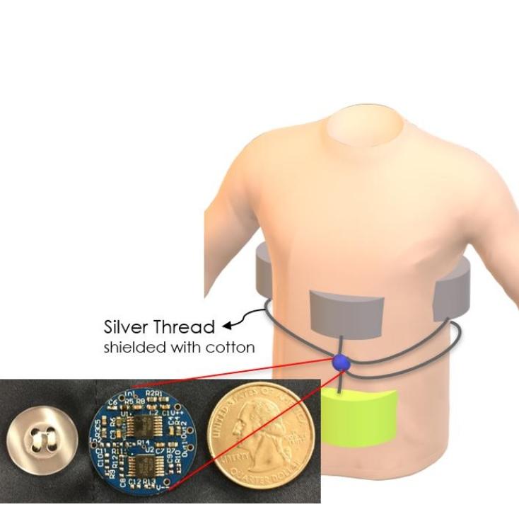 L'équipe a conçu un nouveau capteur de pression associé à un capteur triboélectrique (activé par un changement de contact physique) pouvant être intégré à des vêtements amples tels qu'un pyjama.