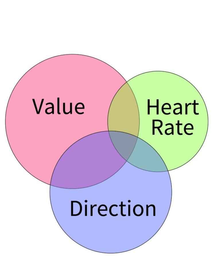 Les cercles « Direction » et « Valeur » représentent les cellules de prise de décision et le « Cercle du cœur » représente les neurones de surveillance du corps (Visuel Rudebeck lab, Mount Sinai, N.Y.)