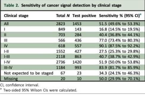 Le test a permis de détecter des signaux de tumeurs provenant de plus de 50 types de cancer différents (Tableau Annals of Oncology)