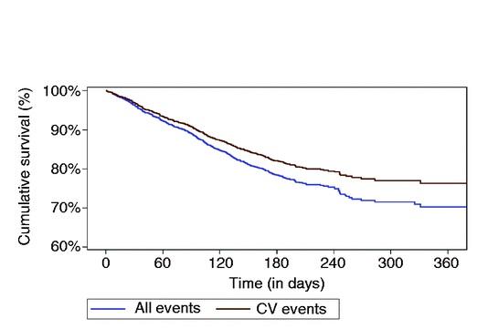 24% des participants sont décédés ou réhospitalisés au cours des 6 mois de suivi