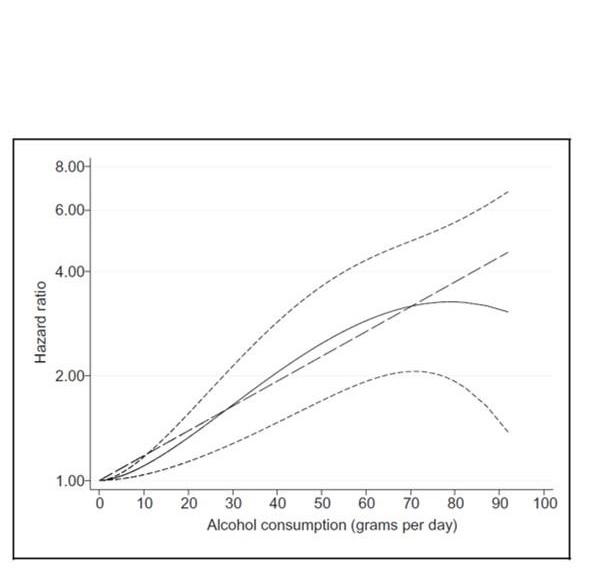 la consommation d'alcool tôt dans la vie est bien associée à un risque accru de maladie hépatique sévère à l'âge adulte