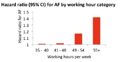 Le risque de FA augmente avec la durée hebdomadaire de travail