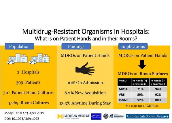 6% des patients exempts de bactéries résistantes à leur entrée à l'hôpital sont contaminés par ces organismes multirésistants sur les mains à la sortie de l'hôpital