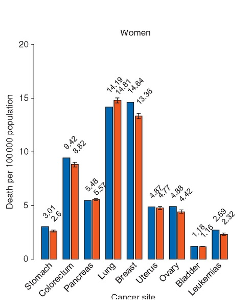 Les taux de cancer du poumon continuent d'augmenter chez les femmes, passant de 14,2 pour 100.000 en 2014 à 14,8 pour 100.000 en 2019 (soit une augmentation de 4%).