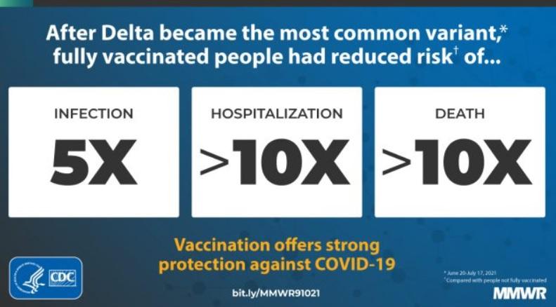 Les personnes entièrement vaccinées ont 10 X moins de risques d'infection, d'hospitalisation et de décès (Visuel CDC)