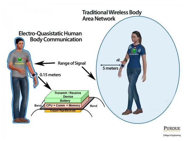 Ne pas émettre à plus d'1 centimètre de la peau et utiliser 100 fois moins d'énergie que la communication Bluetooth traditionnelle est devenu possible grâce à un dispositif qui couple les signaux dans la plage électro-quasi-statique