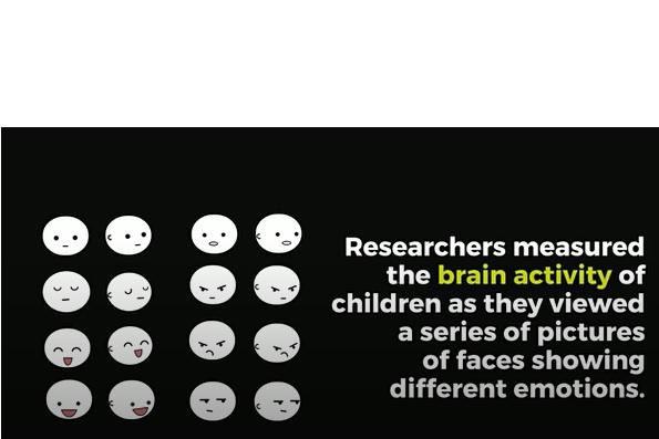 Les chercheurs ont ensuite mesuré l'activité cérébrale des enfants alors qu'ils visionnaient une série d'images de visages montrant différentes émotions.
