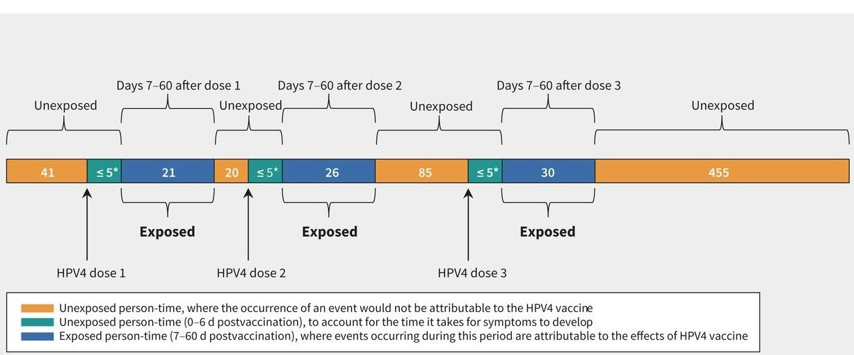 L'étude montre un taux d'incidence « compatible avec le taux général » de diagnostic dans ce groupe d'âge