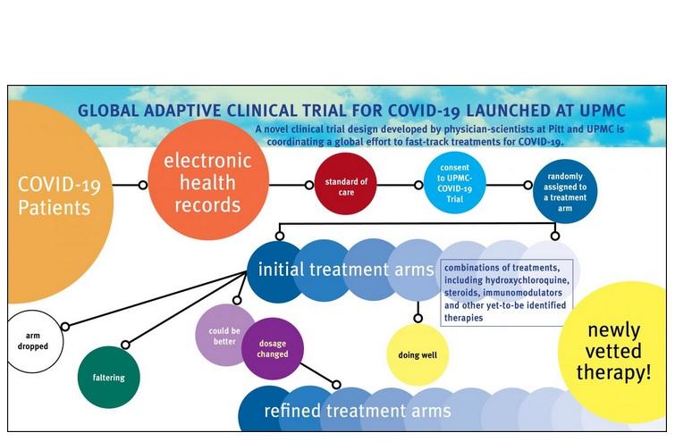 Dans une pandémie, les médecins n'ont pas le temps de débattre des pour et contre de chaque étude et cette approche garantit que chaque patient admis avec COVID-19, s'il le souhaite, peut être inscrit au programme