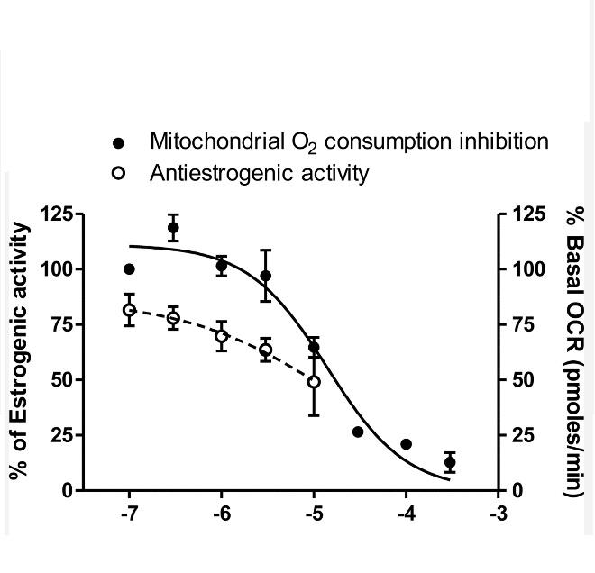 Les quats inhibent la fonction mitochondriale