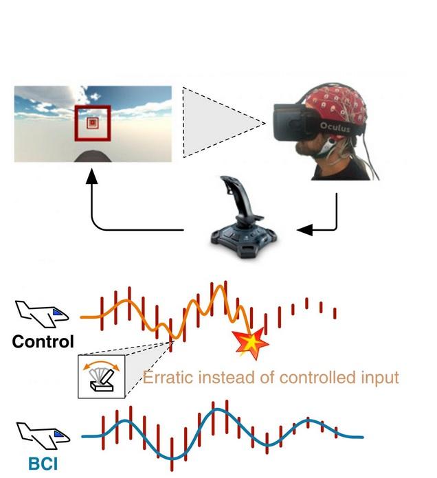 Le neurofeedback consiste à apprendre au sujet à faire varier ses ondes cérébrales en réponse à des signaux audio et visuels.