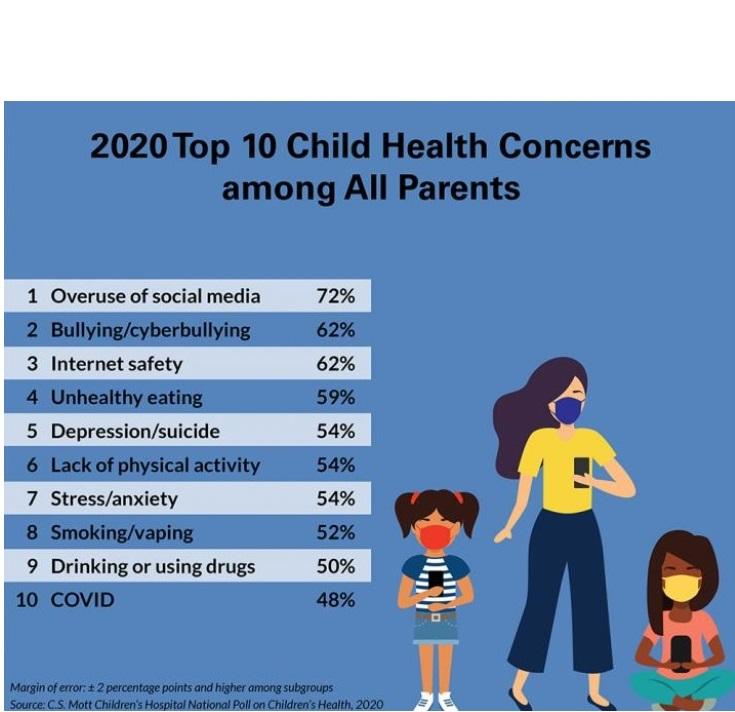 C.S. Mott Children's Hospital National Poll on Children's Health at Michigan Medicine