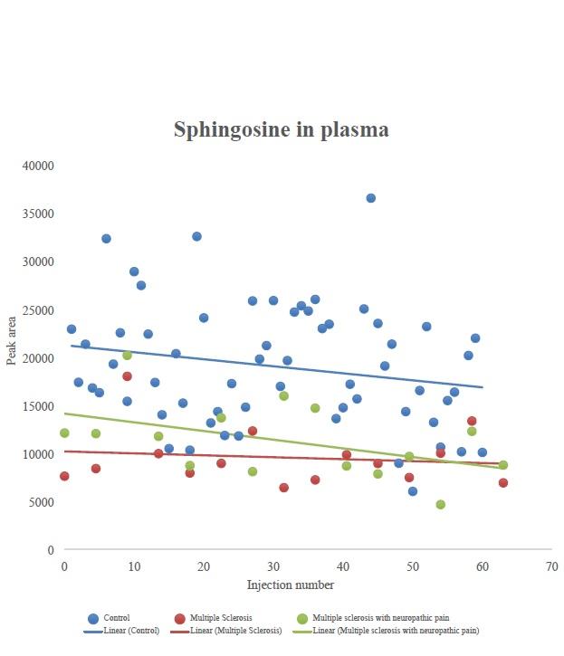 Les biomarqueurs en question sont la sphingosine et la dihydrosphingosine, qui sont présents à des concentrations significativement plus faibles dans les échantillons de sang de patients atteints de SEP.