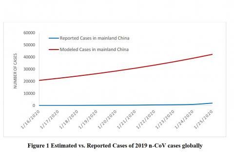 Il y aurait en date du 25 janvier environ 20.000 cas de 2019-nCoV en Chine continentale vs les environ 2.000 confirmés par les Autorités à la même date