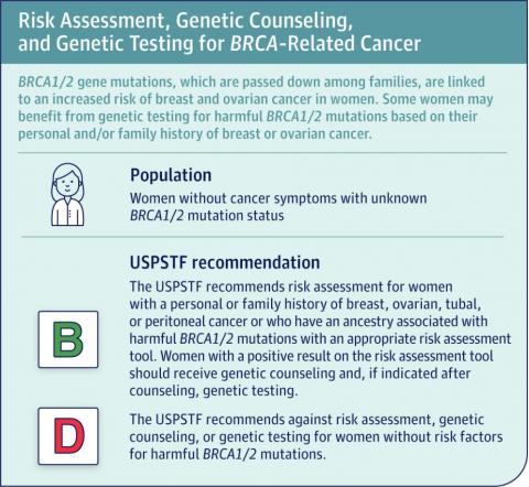 Ces recommandations de l'US Preventive Services Task Force sont apportées avec une « certitude modérée »