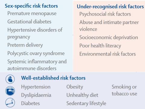 Les femmes sont plus susceptibles de souffrir de disparités en matière de santé et de santé cardiovasculaire, en raison de facteurs culturels, politiques ou socio-économiques (Visuel The Lancet)
