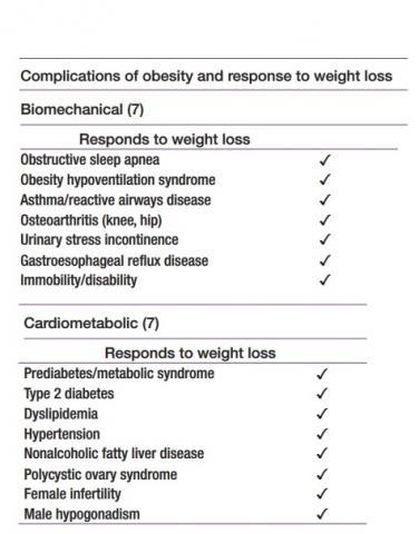Les codes C spécifient les complications biomécaniques et cardiovasculaires spécifiques pouvant être corrigées par une perte de poids