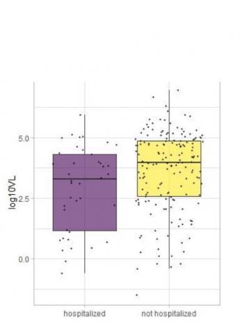 La charge virale initiale est significativement plus faible chez les patients nécessitant une hospitalisation (The American Journal of Pathology)