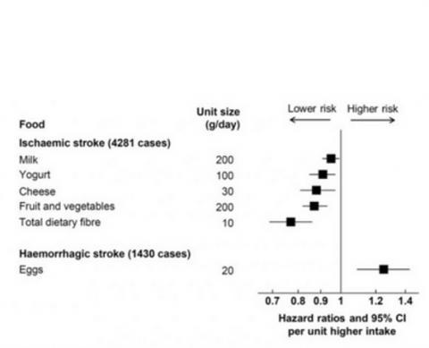 Chaque apport de 10 g de fibres par jour est associé à un risque inférieur de 23%.