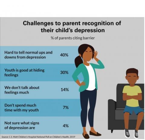 1 parent sur 4 dit que son enfant connaît un camarade souffrant de dépression et 1 sur 10 dit que son enfant connaît un camarade qui a tenté de se suicider.