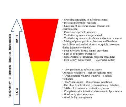 La ventilation, un facteur clé de transmission aéroportée