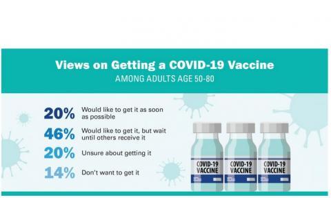 plus de 50% effectuent leurs propres recherches sur les vaccins COVID-19 en cours de tests et de développement