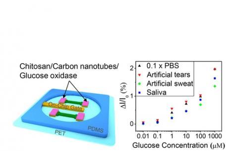 le dispositif est capable de détecter une gamme de concentrations de glucose de 10 nanomolaires à 1 millimolaire
