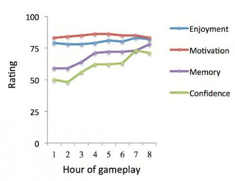Les participants signalent des niveaux élevés de motivation et beaucoup de plaisir à jouer