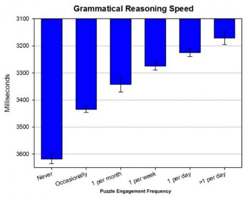 Les mots croisés favorisent aussi la vitesse de raisonnement grammatical