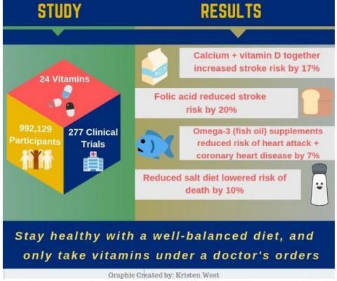 La majorité des suppléments, y compris les multivitamines, le sélénium, la vitamine A, la vitamine B6, la vitamine C, la vitamine E seule, le calcium seul et le fer ne présentent aucun lien avec une augmentation ou une diminution du risque de décès ou de santé cardiaque.