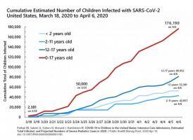 Des données qui alertent sur les besoins associés en termes de soins de santé et d'unités de soins intensifs pédiatriques (USIP).