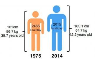 En synthèse, la population de demain sera plus grande, plus lourde et mangera plus