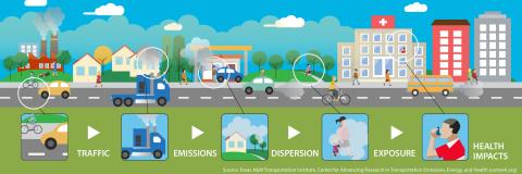 Jusqu'à 38% des cas annuels d'asthme infantile sont causés par la pollution de l'air
